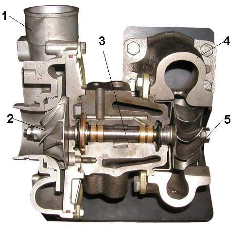 Турбокомпрессор в разрезе